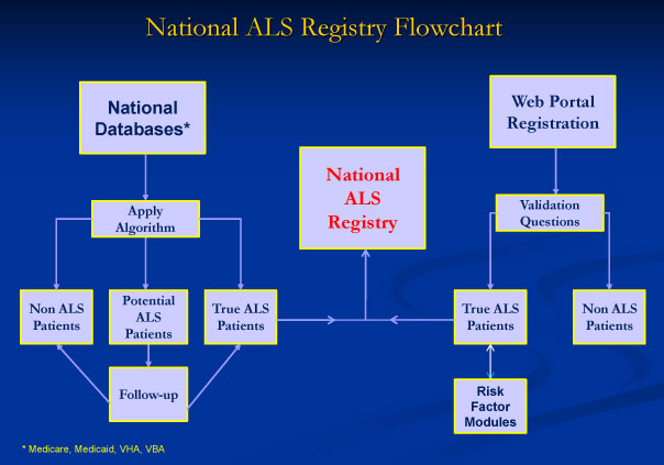 3-National-ALS-Registry-Flowchart