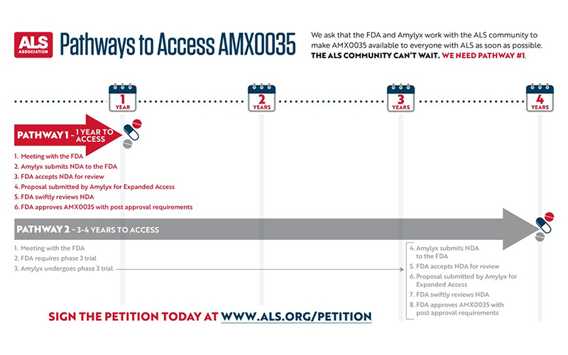 More Encouraging News about AMX0035—And Still time to Sign the Petition to Make this Promising Treatment Available as Quickly as Possible